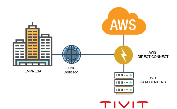 AWS direct connect TIVIT.png